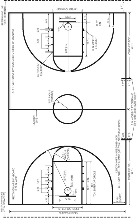 Basketball court line marking dimensions crafts Dimensions of a basketball court